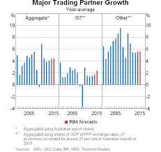 the business cycle in speeches rba graph 1 major trading partner growth