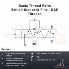 Bsf Thread Sizes Chart Threads