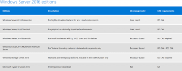 Windows Server 2016 Editions Pricing Availability Features