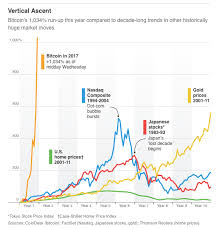 Bitcoin value history in bitcoin planet in november 2017. The Grumpy Economist Bitcoin And Bubbles
