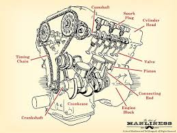 how a car engine works the art of manliness the anatomy of a car engine