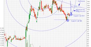Nse India Nifty Chart Historical Charts Of Nse Stocks Satoshi Bitcoin Paper