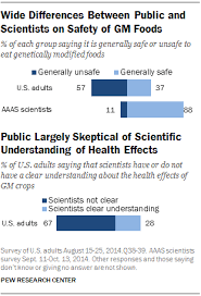 public and scientists views on science and society pew research  pi 2015 01 29 science and society 00 02