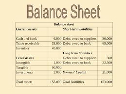 Ratios In Balance Sheet Balance Sheet And Ratio Anaysis Docsity
