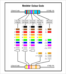 But once you get the hang of them it becomes easier to read generally, resistors are too small in size for manufacturers to print numbers and letters on them to indicate their resistive value and tolerance. Free 9 Sample Resistor Color Code Chart Templates In Pdf