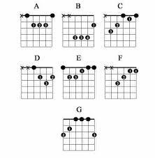 Guitar Chords For Beginners Acoustic Kozen Jasonkellyphoto Co