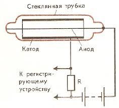 Реферат Методы регистрации элементарных частиц com  Методы регистрации элементарных частиц