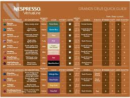 Nespresso Vertuoline Grand Crus Quick Guide To Capsule