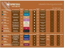 Printable Nespresso Coffee Chart Nespresso Vertuoline Grand Crus Quick Guide To Capsule