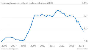 Uk Unemployment Falls To 6 2 Per Cent Its Lowest Since