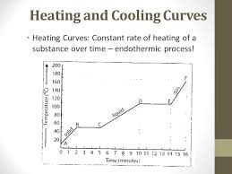 11 4  Phase Changes   Chemistry LibreTexts besides  also Naming  pounds Worksheet   Homeschooldressage also Heating and Cooling Curve Worksheet by Kimberly Frazier   TpT further 10 3 Phase Transitions   Chemistry together with Heating Curve Worksheet Answers   Switchconf together with Heating Curve Of Water Worksheet   Switchconf in addition  likewise Heating Curve of Water Worksheet   Phase  Matter    Heat further A 2 Heat Curves Phase diagram Worksheet Key further Mrs  Gonzalez   IHMS   Week Fifteen. on heating curve worksheet answer key