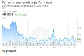 Verizon Share Price Chart Theres One Dow Stock Having A Great Day Verizon