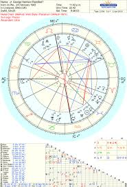 George Harrison And Hiis Two Controversial Natal Charts