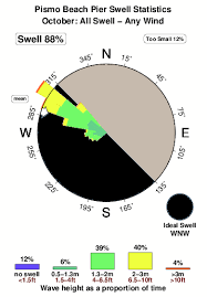 Grover Beach Tide Chart Pismo Beach Pier Surf Stats