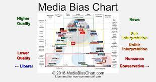 Bias Chart Vanessa Otero Media Bias Chart Bedowntowndaytona Com