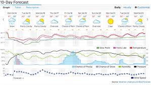 Blank Weather Data Chart Redesign Weather Underground