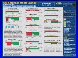 Amateur Radio Fundamentals Amateur Radio Amateur Radio Is A