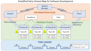 Value Stream Mapping Examples What Is Value Stream Mapping Vsm Benefits Process And Value