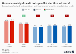 Chart How Accurately Do Exit Polls Predict Election Winners