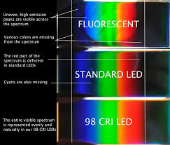 High Cri Led Lighting Is Represented In Delta Optical