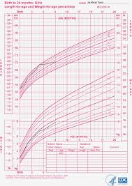 Who Baby Growth Chart Bismi Margarethaydon Com