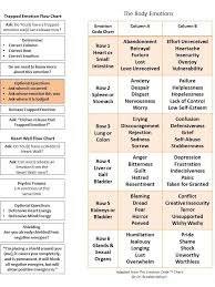 Body Code Chart Pdf Google Search Healing Codes