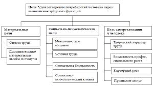 Система управления персоналом в организации Организационные цели Первоначальным этапом проектирования и формирования системы управления персоналом