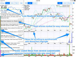 Csco Stock Quote Impressive StockSpy HD Realtime Quotes On The App Store