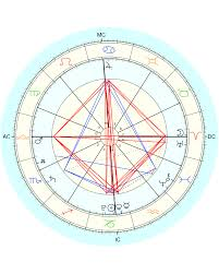 The Year Ahead Of Me Viewed Through My Solar Return Chart