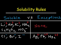 Solubility Rules Chemistry For Double Displacement Practice Problems