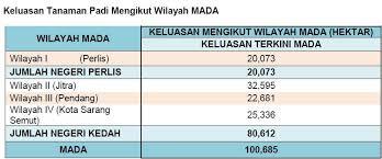 Rice Industry Development Program Official Website Muda