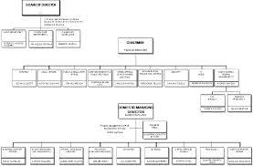 Mtr Organization Chart Telecom Italia 6k