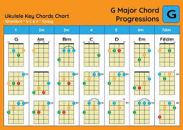 Major Scale Chord Progression Chart Ukulele Chord Chart Standard Tuning Ukulele Chords G Major Basic