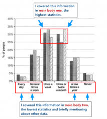 Ielts Writing Task 1 Bar Chart Archives Preparation For