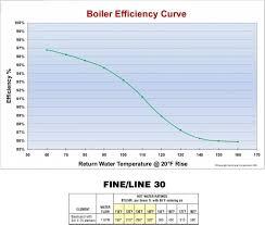 Boiler Efficiency Chart Combi Boiler Newbie Needs Answers Terry Love Plumbing