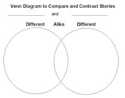 Compare And Contrast Venn Diagram Comparison Venn Diagram Under Fontanacountryinn Com