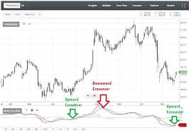 Sensex Chart Reading Macd Shows These 84 Stocks Are Set To
