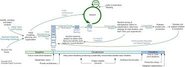 Agile Testing Process Flow Chart The Agile System Development Life Cycle Sdlc Software