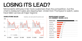 Mcdonalds Health Chart Fallen Arches Can Mcdonalds Get Its Mojo Back Fortune