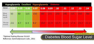 diabetic blood sugar chart sugar charts diabetes symptoms now