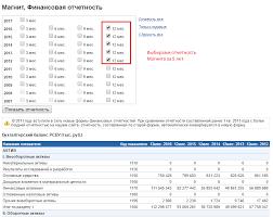 Финансовый анализ Магнита расчет коэффициентов и моделей Бухгалтерский баланс и отчет о финансовых результатах Магнита по РСБУ с 2012 по 2016