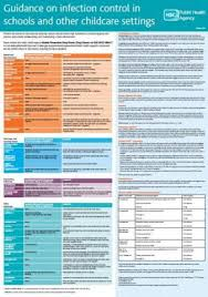 Guidance On Infection Control In Schools And Other Childcare