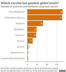 Covid: Germany limits use of AstraZeneca Covid jab for under-60s - BBC News