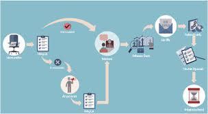 Job Flow Chart Hiring Process Workflow Design Elements Tqm Diagram
