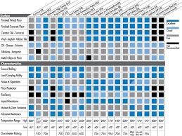 Rubber Hardness Comparison Chart Wheel Selection Charts Choosing A Wheel Wheel Capacity
