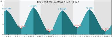 Bradford Tide Times Tides Forecast Fishing Time And Tide