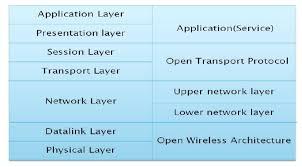 5g technology architecture. open wireless architecture owa 5g technology
