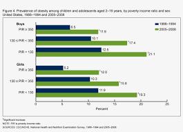 Child Obesity Chart Db51 Fig4 Child Obesity Growth Chart Free Transparent