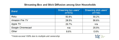 Tdg Symbols Chart Fire Tv Tops Roku In Total Active Users Tdg Research