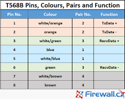 straight thru utp cables t568b pinout configuration colour code pairs and their functionality figure 6